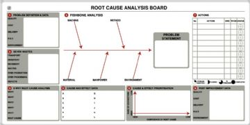 Root Cause Analysis Whiteboard